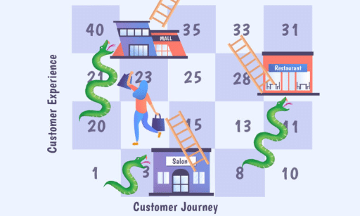 Customer Experience, Customer Journey, Experience Commerce