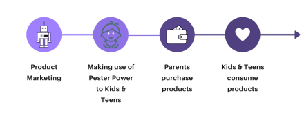 Pester Power Marketing, Customer Lifetime Value, Know your customer, Scale your customer