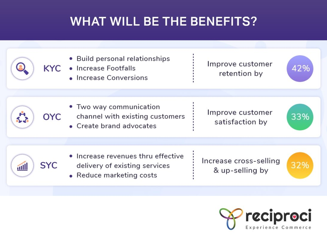Benefits of Reciproci, Malls, Contactless Commerce, Covid, Customer Lifetime Value