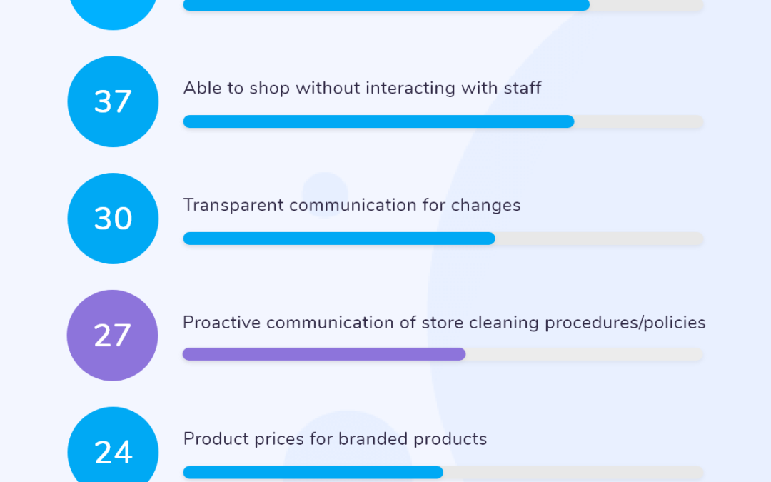 Clienteling is the World of Contactless Commerce